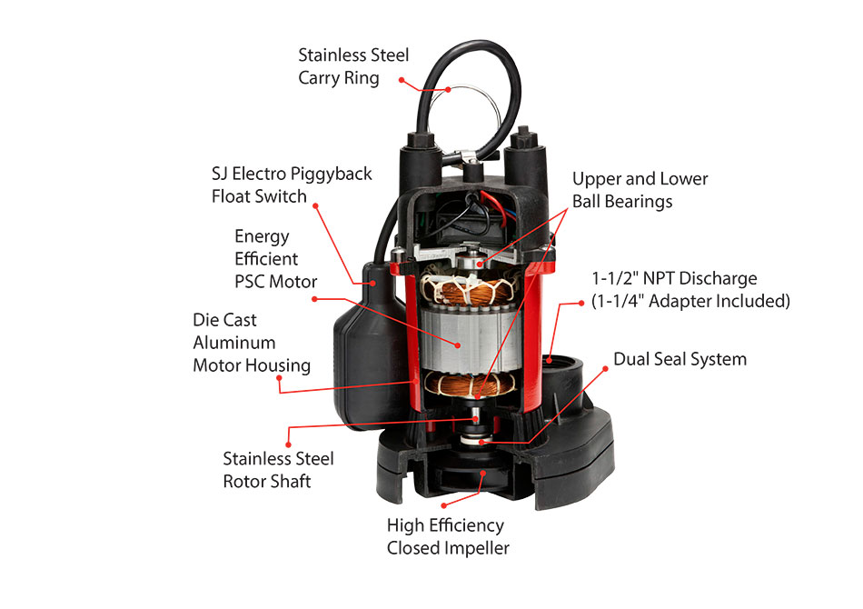 Thermoplastic Sump Pumps