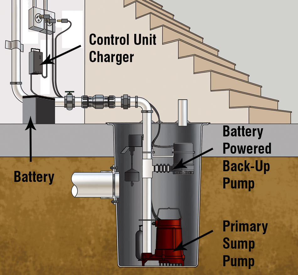 Sump Overview Red Lion Pump Float Switch Wiring Typical Installation