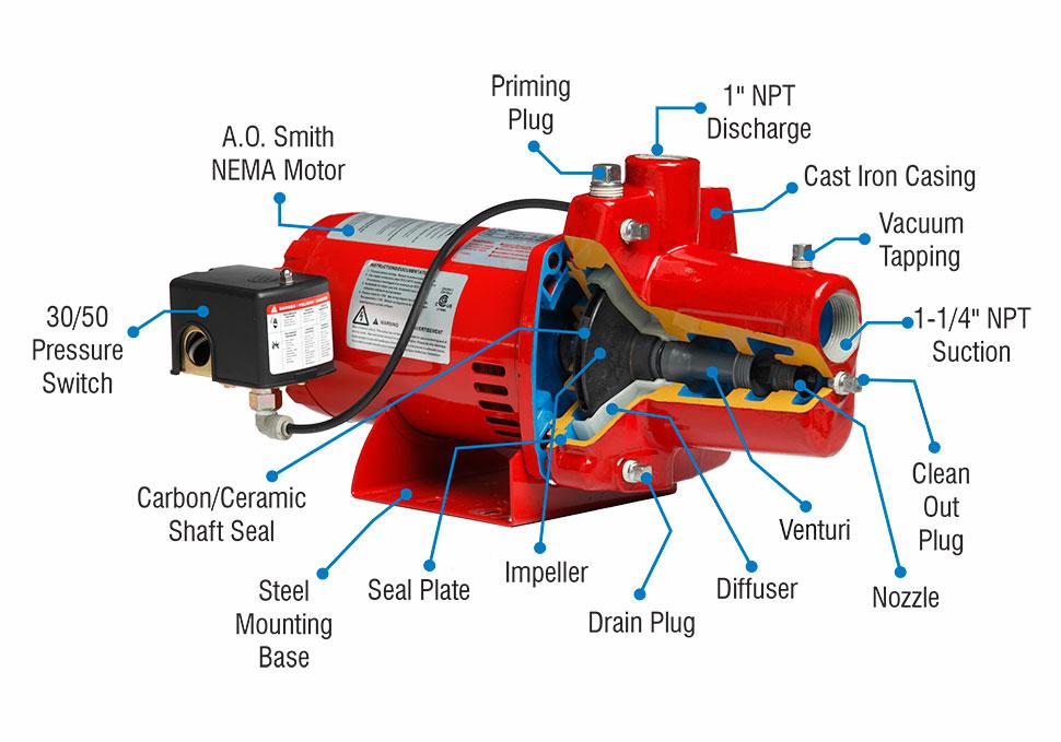 discontinued** high performance cast iron shallow well jet pumps shallow well pump installation diagram shallow well pump installation diagram #16