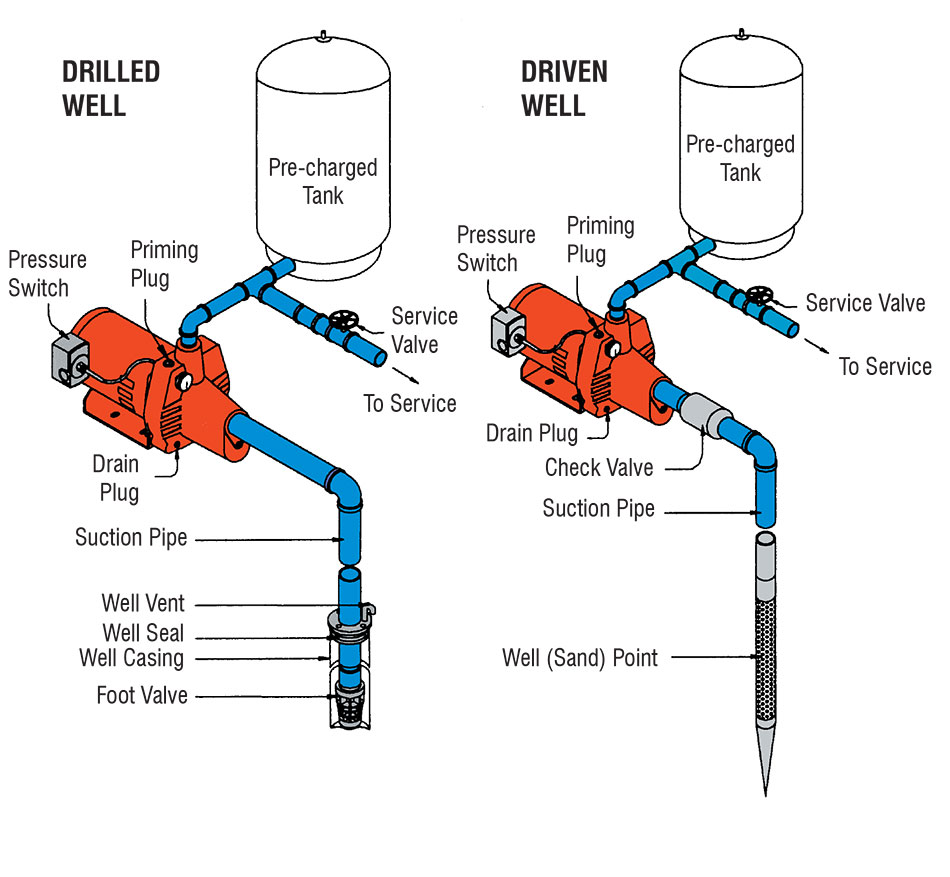 Up Pump Well Hook Shallow Jet