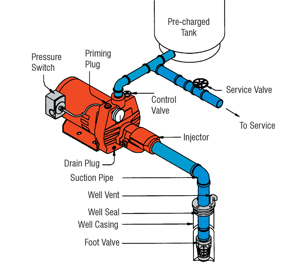 Cleanwater Overview Red Lion Pressure Switch Wiring Diagram For Shallow Well Configurations Down To 25 Feet