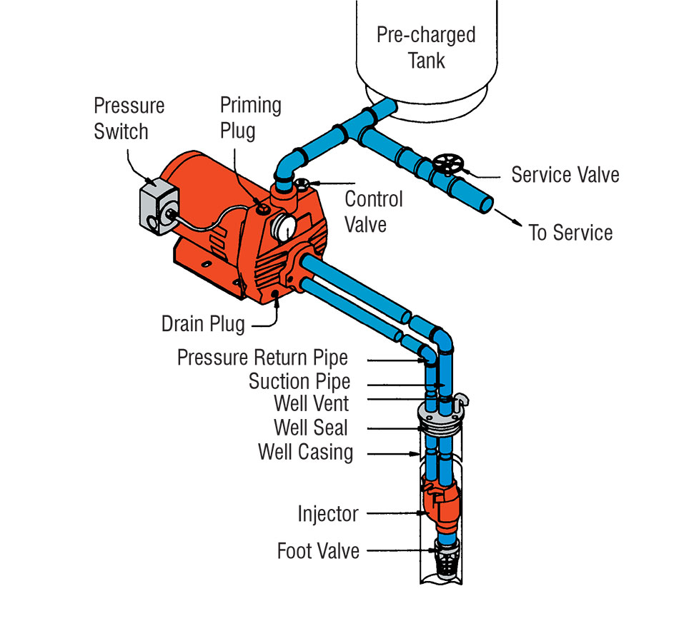 cleanwater overview red lion sand point well pump installation diagram deep well configuration down to 90 feet